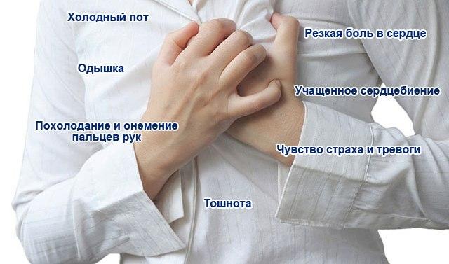 Признаки приступа стенокардии