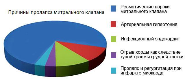 Причины заболевания и патогенез