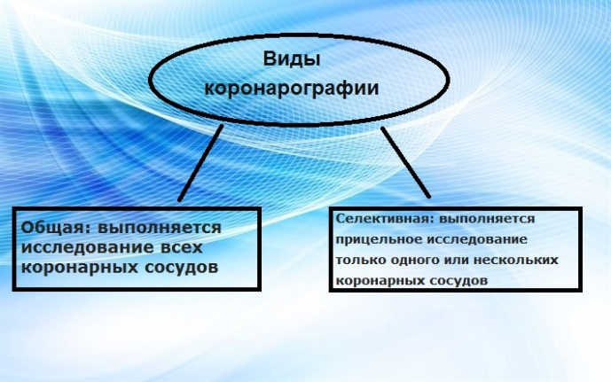 Виды коронарографии