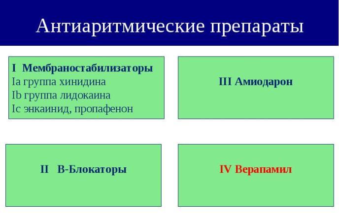 Классификация лекарств от аритмии
