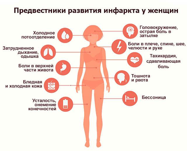 Предвестники развития инфаркта у женщин1