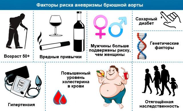 Предрасположенность к заболеванию и причины
