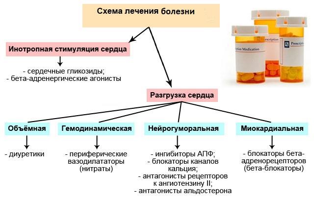 Комплекс препаратов при лечении
